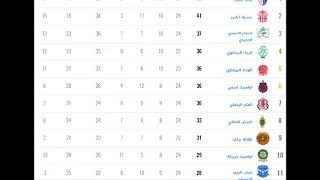 ترتيب الدوري المغربي 2018