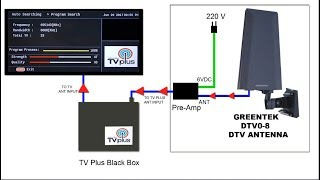 ABS CBN TV Plus Black Box + Outdoor Ant = GMA Other Add Channels