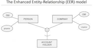Chapter 3: Data models  -  EER model