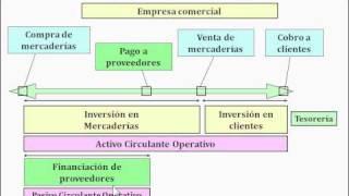 05 FNF Necesidades operativas de fondos NOF (Finanzas para no financieros)