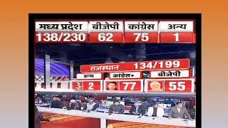 Breaking News LIVE | Assembly Election Results LIVE: Congress achieves majority in Chhattisgarh