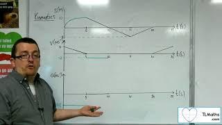 A-Level Maths: Q2-09 [Kinematics: Drawing Graphs Problem]