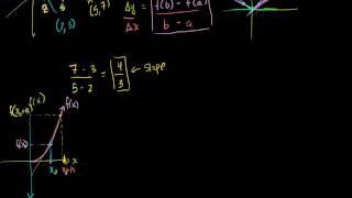 Calculus: Derivatives 1 (New HD Version) (Bangla)