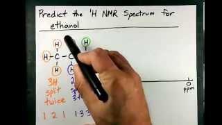 Draw the NMR Spectrum of ethanol