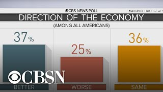CBS News poll: More Americans give Trump's policies credit for good economy