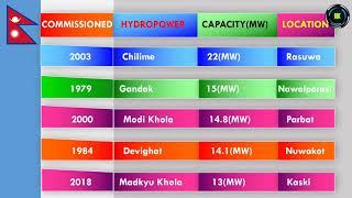 Hydropower In Nepal / Power Station In Nepal हाइड्रोपावर नेपाल