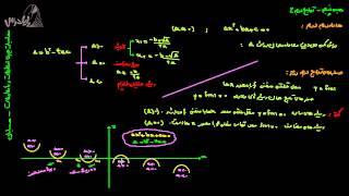 آموزش حسابان - توابع درجه 2