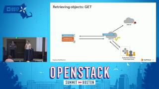 Hybrid Cloud Storage with OpenStack Swift