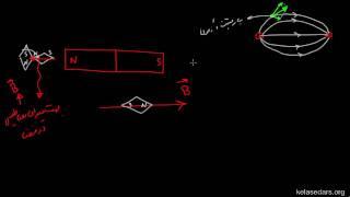 مغناطیس ۰۳- میدان مغناطیسی آهنربا و خطوط میدان