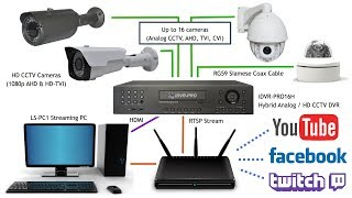 YouTube Live Stream Video with HD Security Cameras and Surveillance DVR