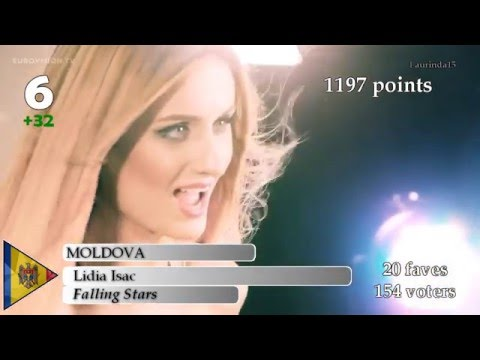 Xxx Mp4 Eurovision 2016 400 YouTube Tops April Joke 3gp Sex