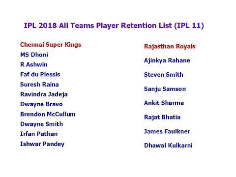 Xxx Mp4 IPL 2018 All Teams Player Retention List IPL 11 3gp Sex