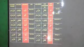 Pembelajaran inovatif MPlus B. Arab.fiil. film mudhori.MtsN 13 Jakarta.gd ulujami