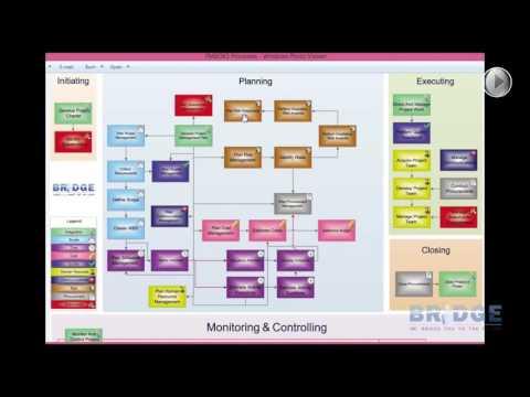 دورة إدارة المشروعات  مخطط عمليات إدارة المشروعات الـ ٤٧ الملون