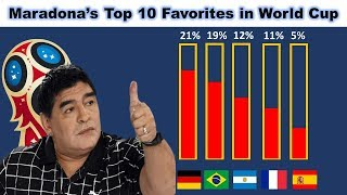 Maradona's Top 10 Favorites in World Cup|| world cup predictions 2018