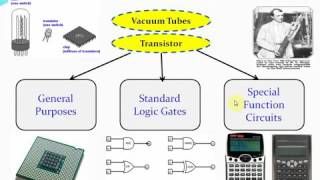 Lecture 1 Introduction To Embedded System