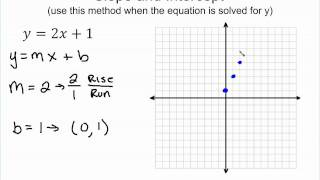Graphing Linear Functions using slope