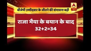 UP Rajya Sabha Polls: This is how NDA CANDIDATE SEEMS TO BE WINNING