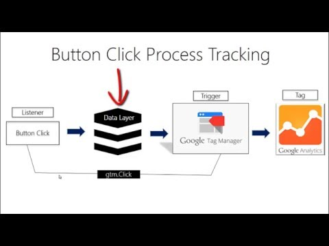 Track Button Clicks in Google Tag Manager