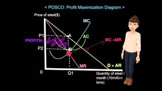 Why does POSCO not set higher prices? (Song Eun and Hanseul)