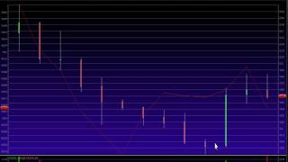 Here is a setup that we like to use 30 minute candles for....