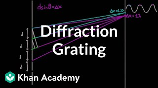 Diffraction grating | Light waves | Physics | Khan Academy
