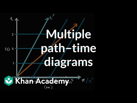 Visualizing multiple Newtonian path–time diagrams | Physics | Khan Academy