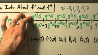 Calculus I - Sketch f Given Info About f' and f'' - Example 2