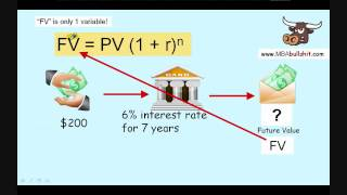 Future Value of Money Calculation -Basic - tutorial video lesson review