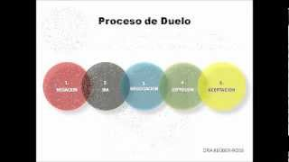 El Proceso de Duelo. www.shjol.jimdo.com
