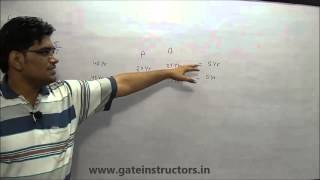 Problems on Ages - Concepts and Tricks - ShortCut Maths Tricks