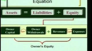 "Accounting 1: Program #3 - ""Transaction Analysis"""