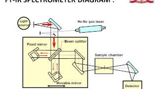 Fourier Transform Infrared Spectroscopy FTIR PPT