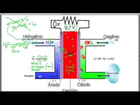 ENEM Célula de Hidrogênio