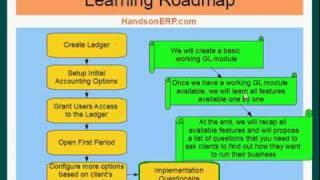 Oracle Financials E-Business Suite - General Ledger - Study Road Map