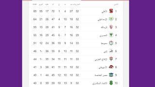 جدول ترتيب فرق الدوري المصري⚽ والهدافين وعدد الاهداف 2018🏆