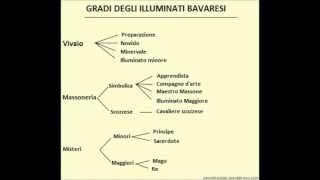 Conferenza Sugli Illuminati e sul Nuovo Ordine Mondiale 17.02.2012 parte 3