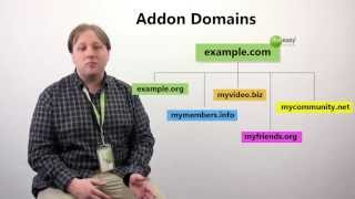 All about Domain Names