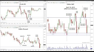 Chartsky's LIVE! Trading Room -- Special Friday Afternoon Session -- April 10, 2015