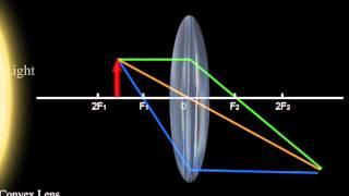 Lenses- Convex lens- Ray Diagrams