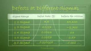 Bio-Rad Blackboard - Six Sigma