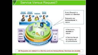 Managing Services in Your Service Catalog
