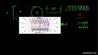 مغناطیس ۱۱- میدان مغناطیسی ناشی از سیملوله حامل جریان