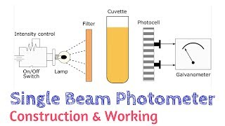 Single Beam Photometer | Absorption Spectroscopy | AI 04