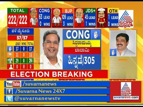 Xxx Mp4 Karnataka Election Results 2018 Huge Set Back For Siddaramaiah Both In Badami Chamundeshwari 3gp Sex
