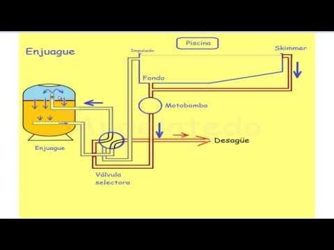 Cómo funciona el filtro de arena de una piscina
