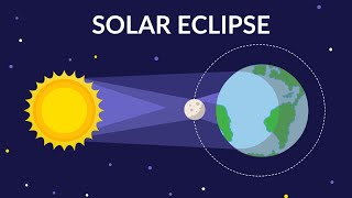 Solar Eclipse - Solar Eclipse animation video for kids