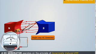 Principle of Operation of a DC Generator - Magic Marks