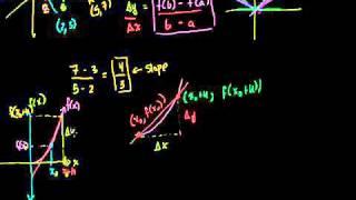Calculus Derivatives 1 New HD Version Bangla
