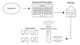 What is the Difference Between a Modem and a Router?